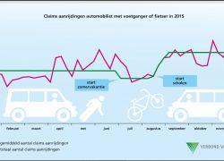 CVS: meer schadeclaims na zomervakantie