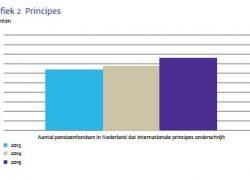 Duurzaam beleggen in pensioensector groeit door