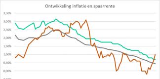 inflatie eet spaargeld op