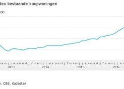 Koopwoningen in januari 6,4% duurder