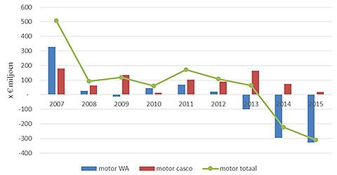 Autoverzekeringenmarkt blijft zorgwekkend