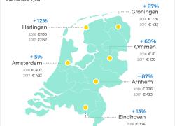 Verzekering e-bike opnieuw fors duurder