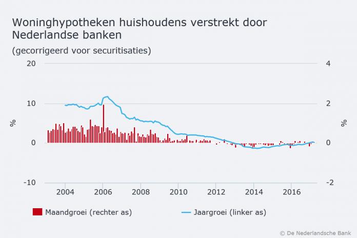 Groei bancaire hypotheekverstrekking na drie jaar weer positief