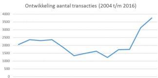 Lage rentestand blijft markt voor recreatiewoningen aanjagen