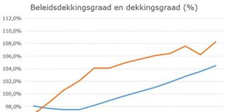 Beleidsdekkingsgraad pensioenfondsen steeg eind september tot 104,5%