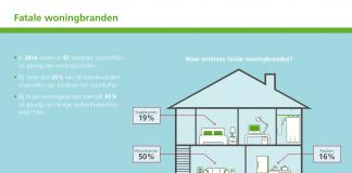 Verzekeraars krijgen meeste brandschadeclaims uit Overijssel en Drenthe