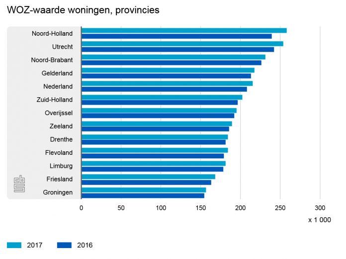 Grootste stijging woningwaarde in Amsterdam: bijna 15 procent