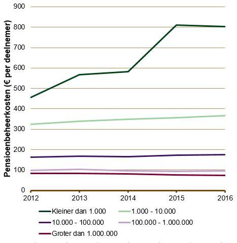 'Regeldruk en btw oorzaak van stijging pensioenbeheerskosten'