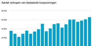 Record aan huizen verkocht in 4e kwartaal