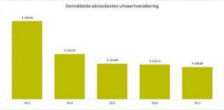 Intermediair rekent steeds vaker vaste fee voor advies uitvaartkosten