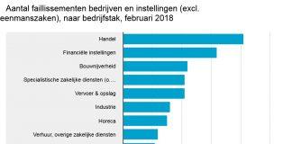 Relatief veel faillissementen in de financiële sector