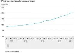 Koopwoningen bijna net zo duur als tijdens piek in 2008