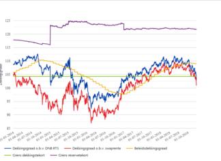 Aon: Kortingen op pensioenfondsen weer realistisch scenario