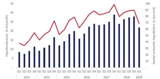 Hypotheekomzet daalt met bijna 10%. Ook aantal oversluiters neemt af