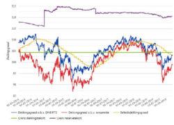 Aon: Vooruitzichten meeste pensioenfondsen somber
