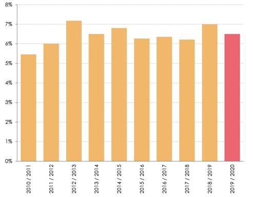 Aantal overstappers zorgverzekering daalt met 0,5 procentpunt