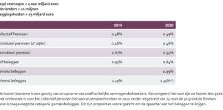 Beleggen voor aanvullend pensioen is fors duurder geworden