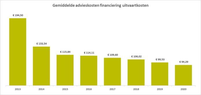Adviestarief uitvaartverzekering ligt nu gemiddeld 100 euro lager dan in 2013
